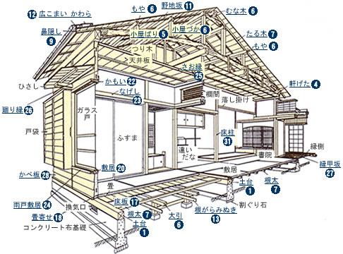 圖片搜尋: 建築物