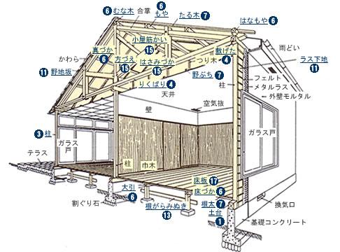 建築物の構造について 【和歌山...